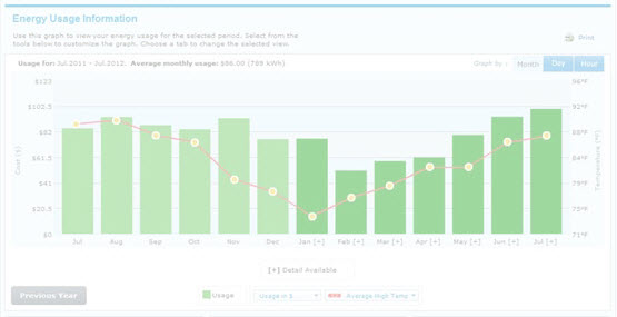Family finds ways to save with Energy Dashboard